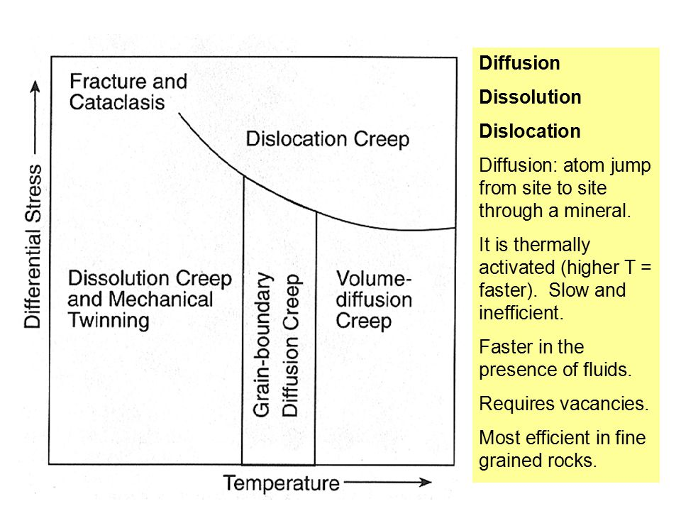 Diffusion: atom jump from site to site through a mineral.