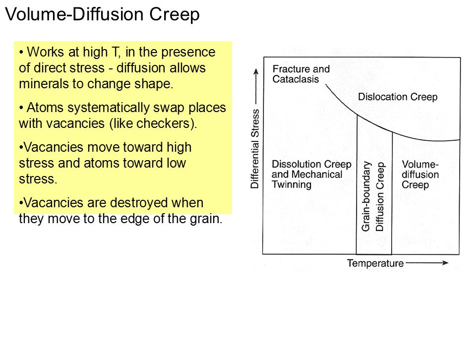 Volume-Diffusion Creep