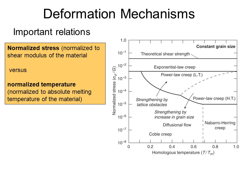 Deformation Mechanisms