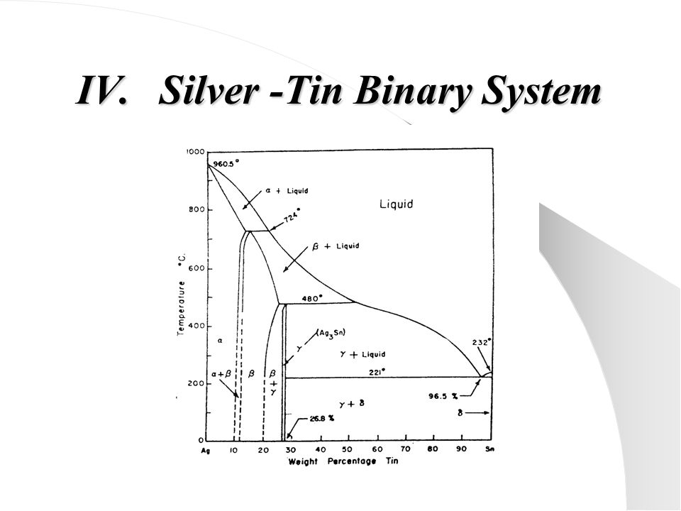 Silver -Tin Binary System