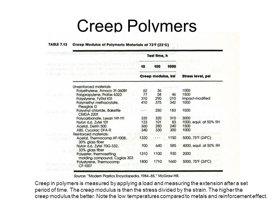 Creep Polymers Creep in polymers is measured by applying a load and measuring the extension after a set.