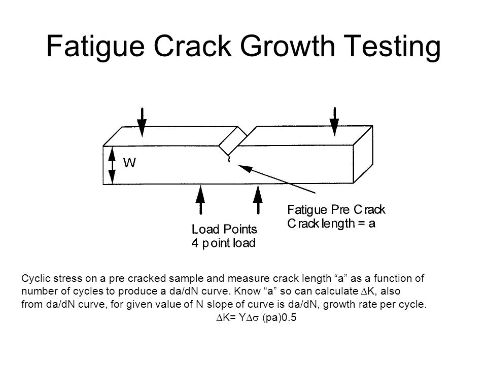 Fatigue Crack Growth Testing