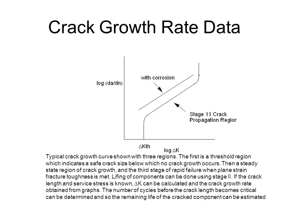 Crack Growth Rate Data Typical crack growth curve shown with three regions. The first is a threshold region.