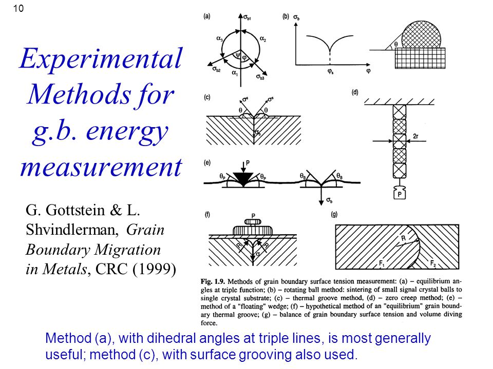 Experimental Methods for g.b. energy measurement