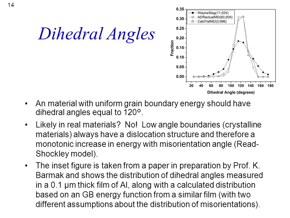 Dihedral Angles An material with uniform grain boundary energy should have dihedral angles equal to 120°.
