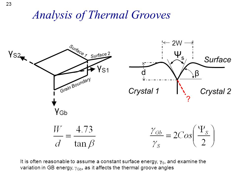 Analysis of Thermal Grooves