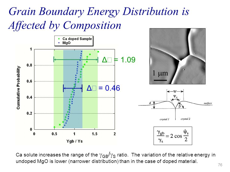 Grain Boundary Energy Distribution is Affected by Composition