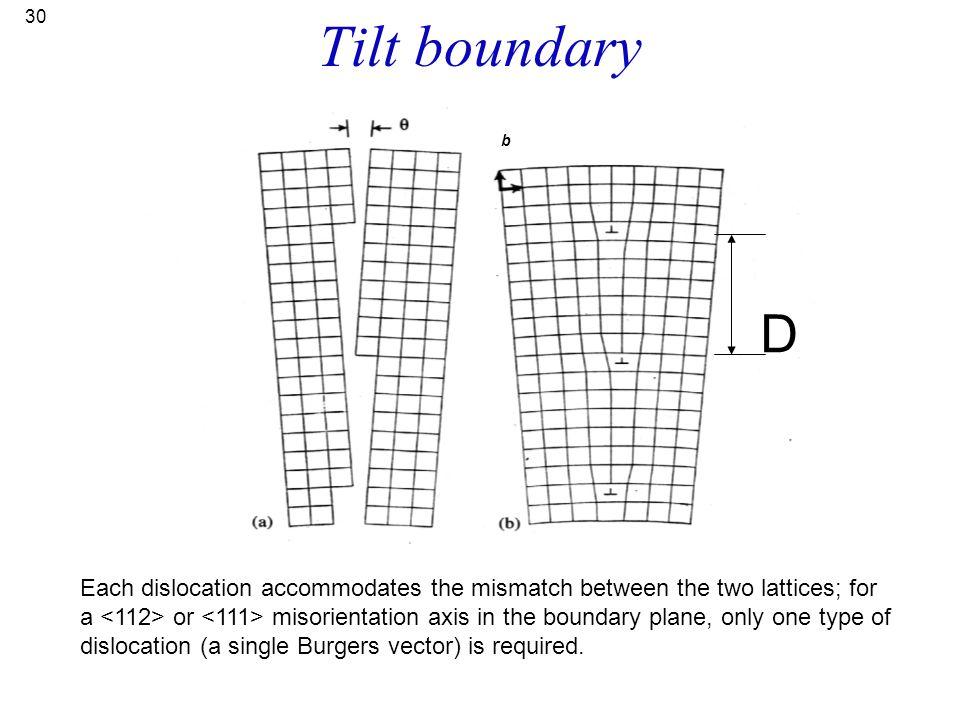 Tilt boundary b. D.