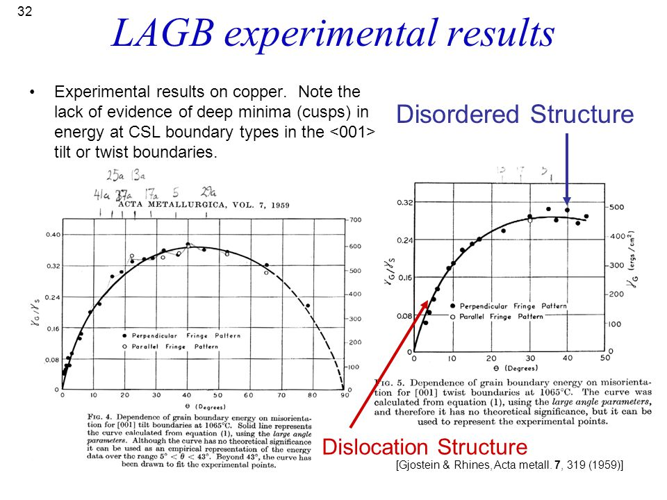 LAGB experimental results