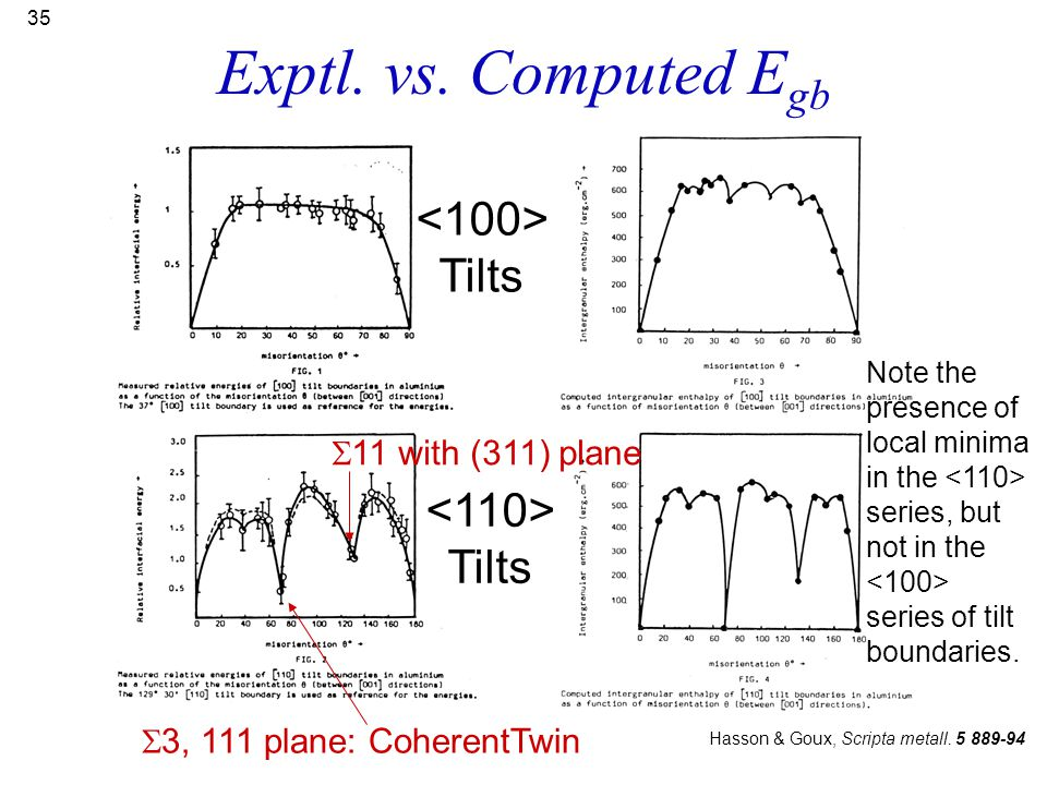 Exptl. vs. Computed Egb <100> Tilts <110> Tilts