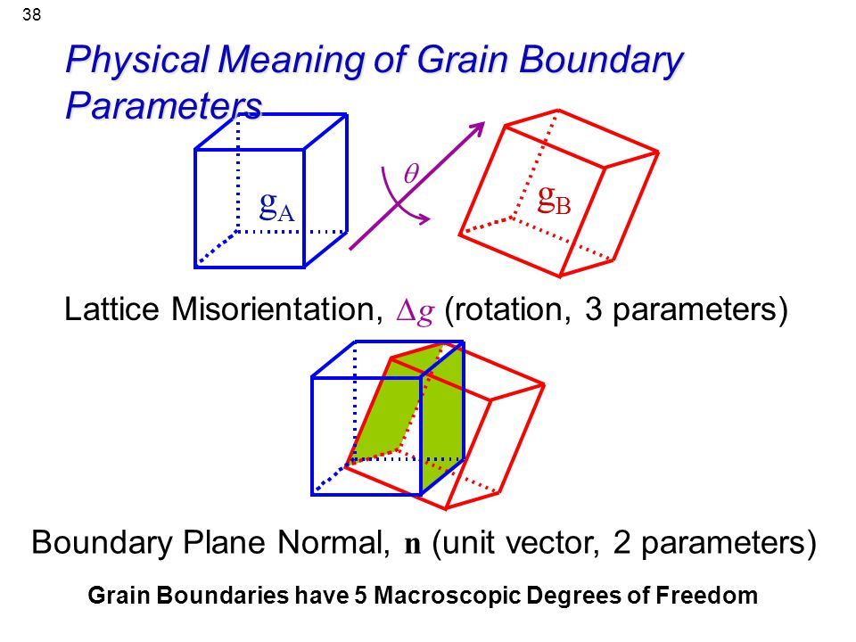 Physical Meaning of Grain Boundary Parameters