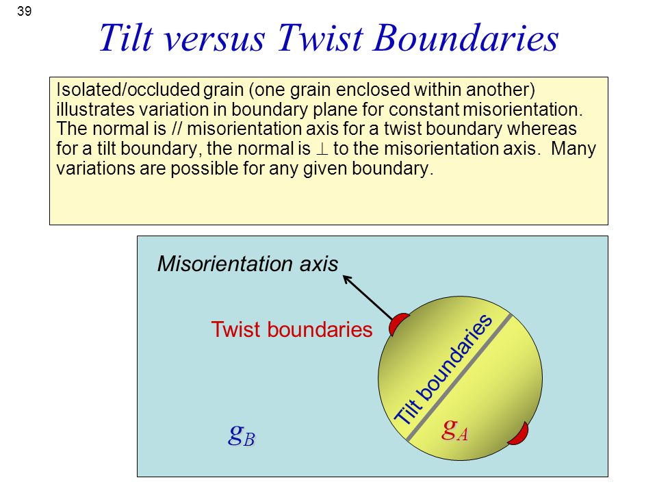 Tilt versus Twist Boundaries