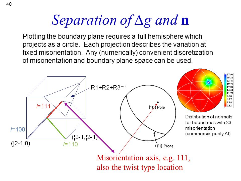 Separation of ∆g and n