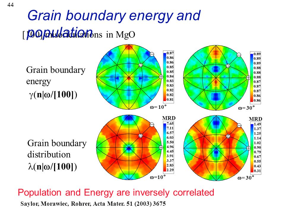 Grain boundary energy and population