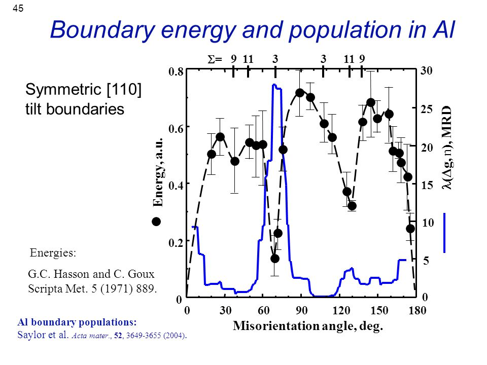 Boundary energy and population in Al