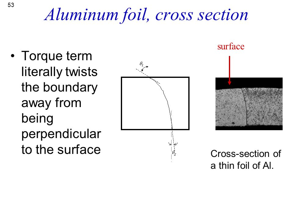 Aluminum foil, cross section
