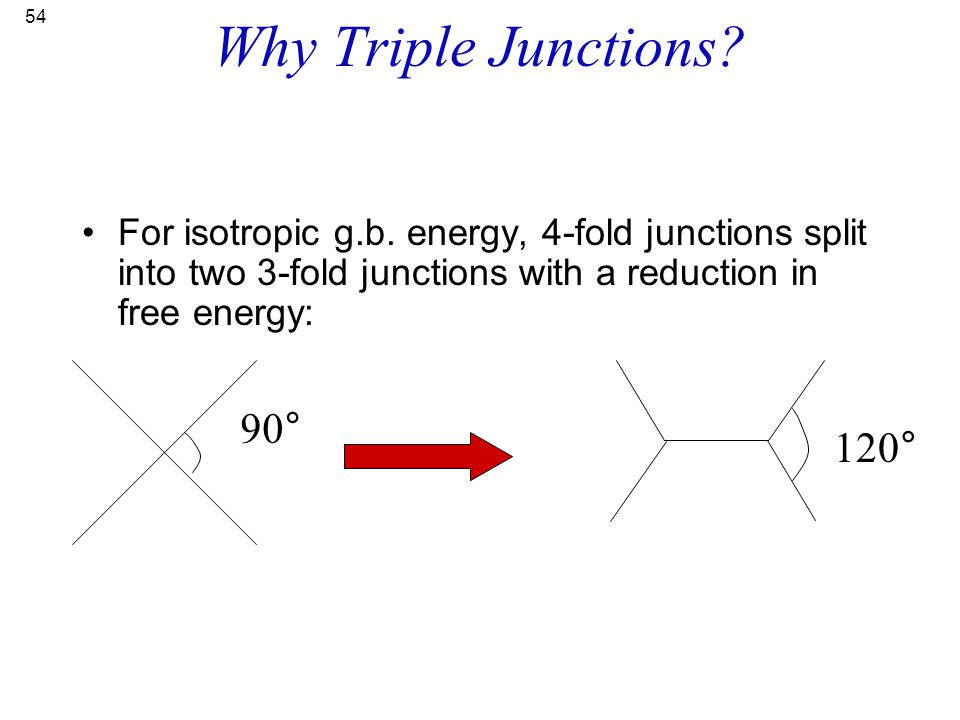Why Triple Junctions 90° 120°