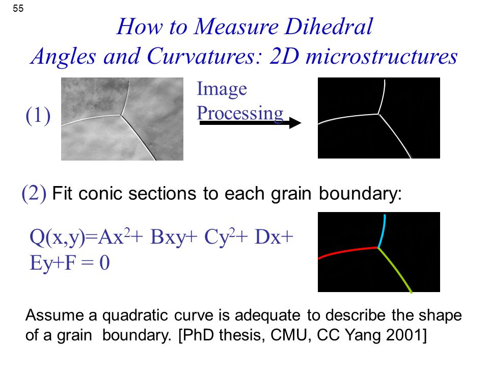 How to Measure Dihedral Angles and Curvatures: 2D microstructures