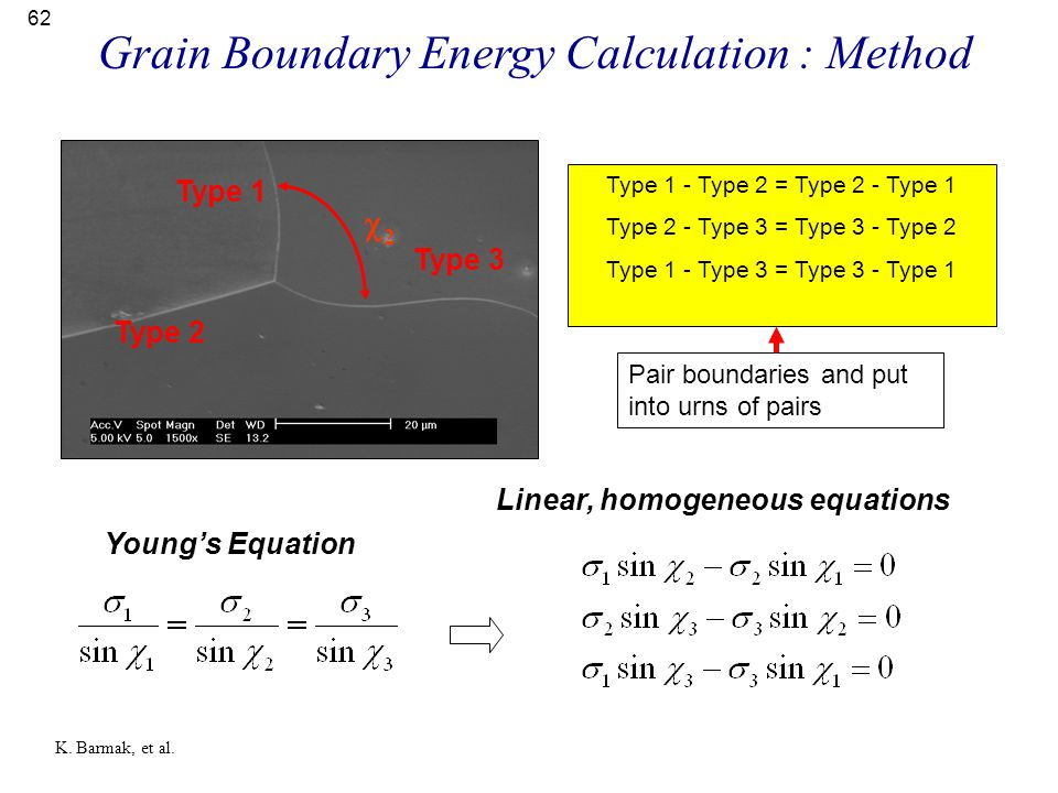 Grain Boundary Energy Calculation : Method
