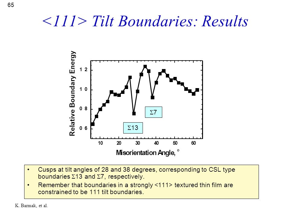 <111> Tilt Boundaries: Results