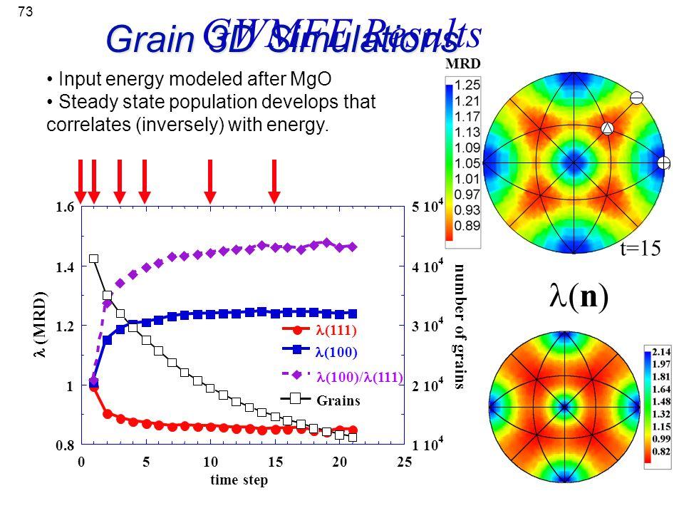 GWMFE Results Grain 3D Simulations l(n) t=0 t=3 t=5 t=15 t=10 t=1