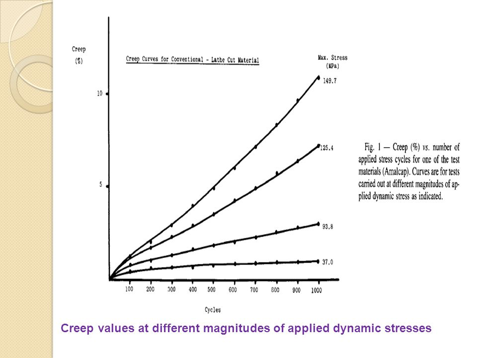 Creep values at different magnitudes of applied dynamic stresses