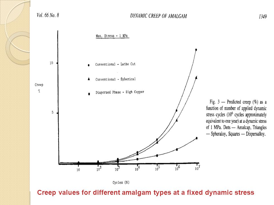 Creep values for different amalgam types at a fixed dynamic stress