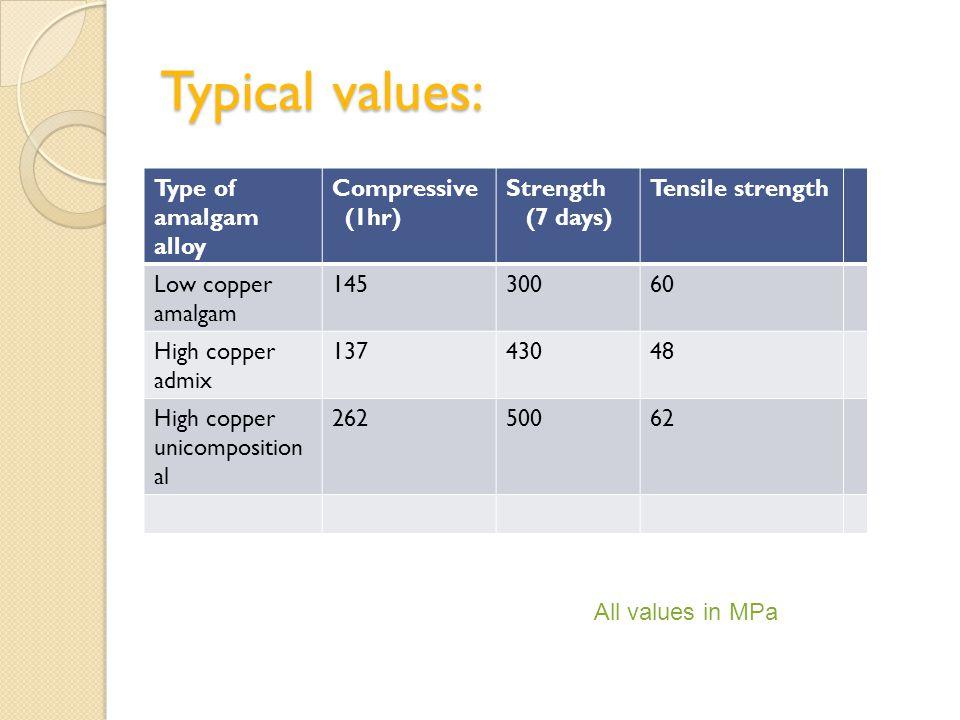 Typical values: Type of amalgam alloy Compressive (1hr)