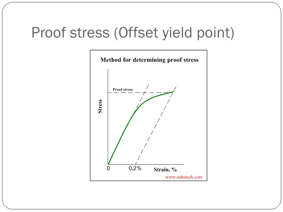 Proof stress (Offset yield point)