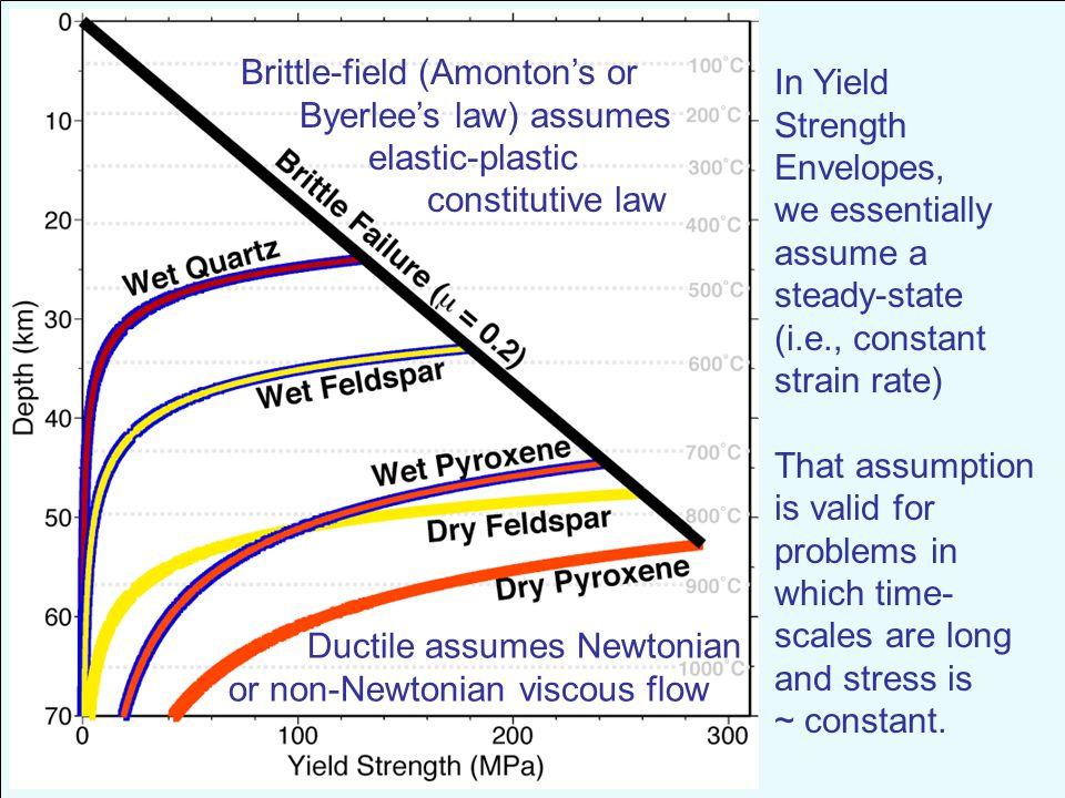 Brittle-field (Amonton's or
