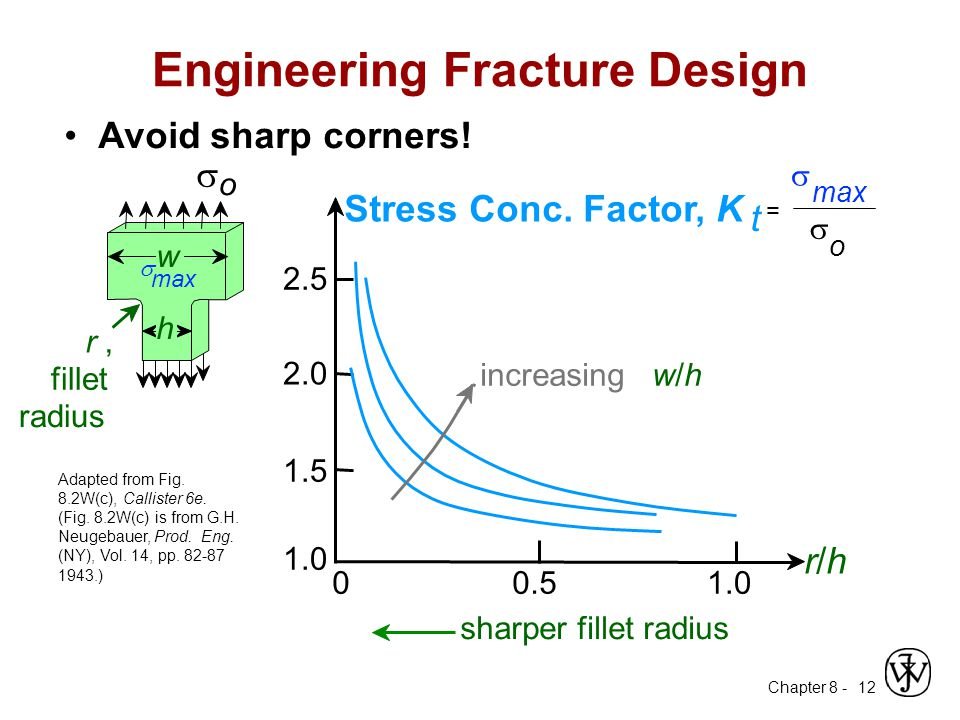 Engineering Fracture Design