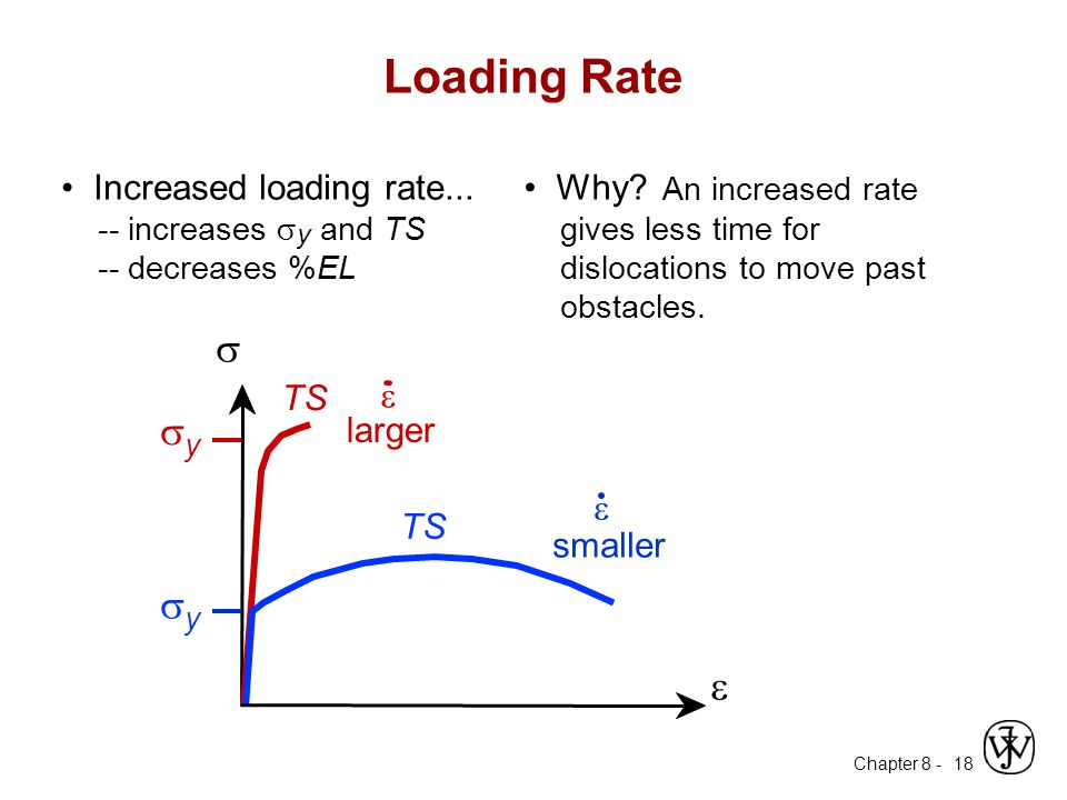 Loading Rate s sy e • Increased loading rate...