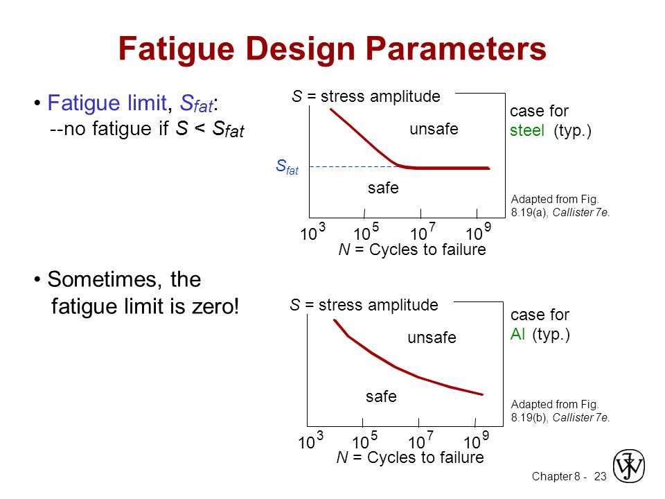 Fatigue Design Parameters