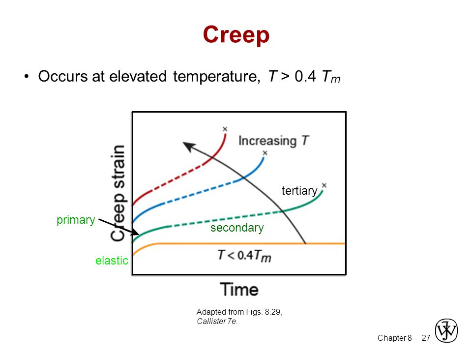 Creep • Occurs at elevated temperature, T > 0.4 Tm tertiary primary