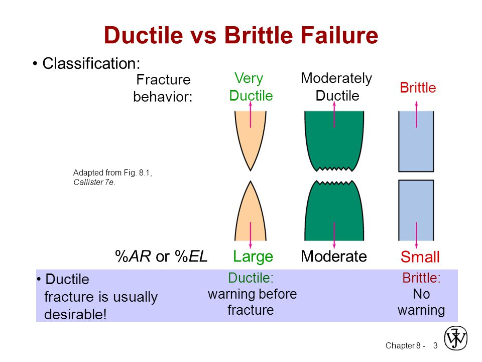 Ductile vs Brittle Failure