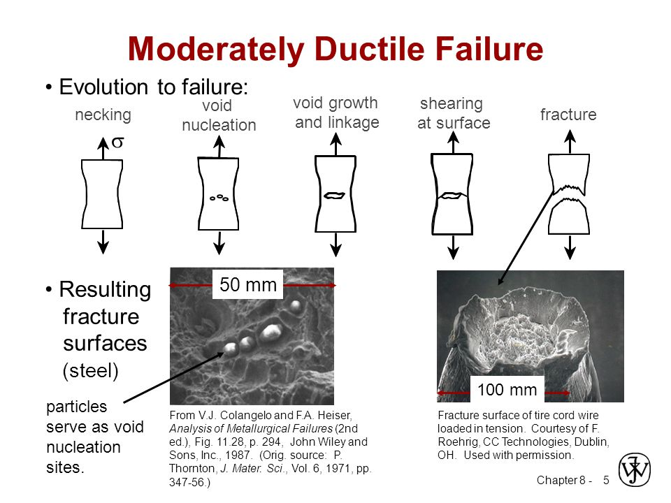 Moderately Ductile Failure