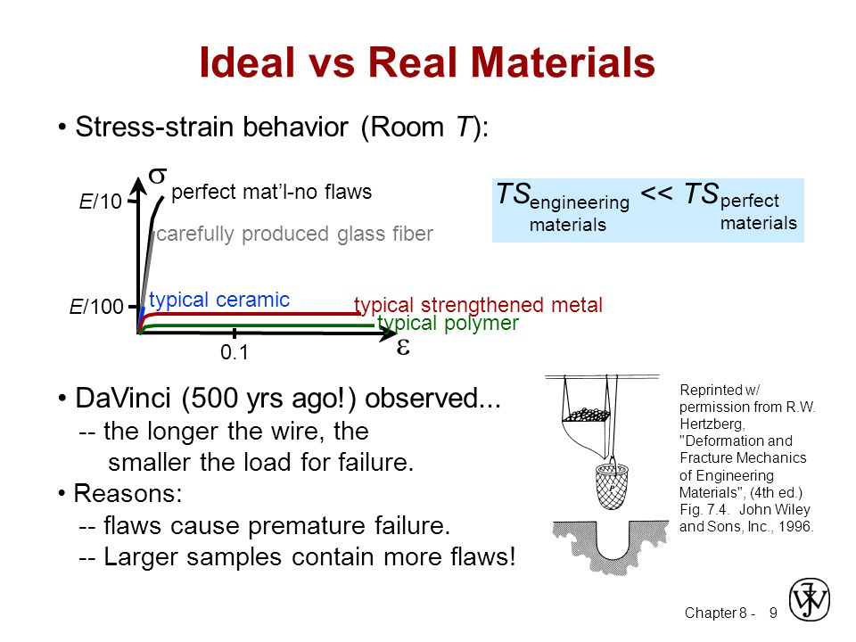 Ideal vs Real Materials
