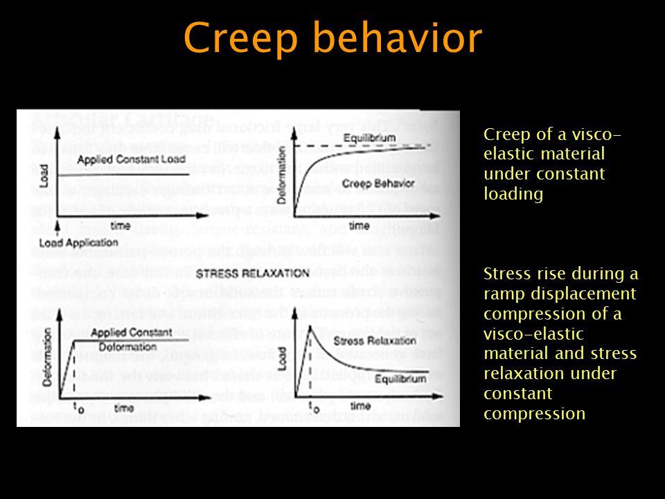 Creep behavior Creep of a visco-elastic material under constant loading.