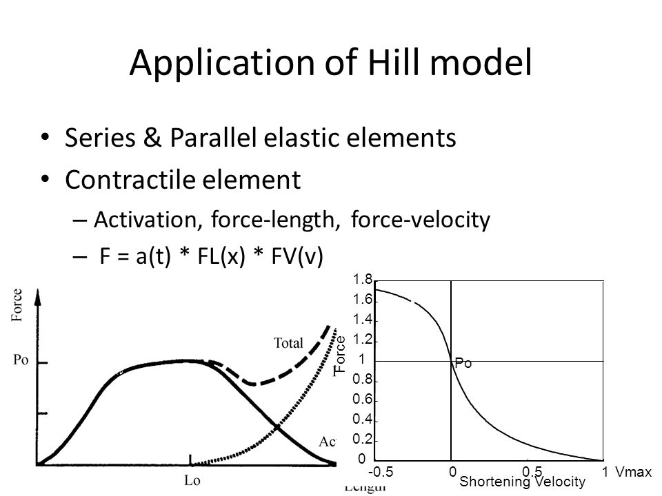 Application of Hill model