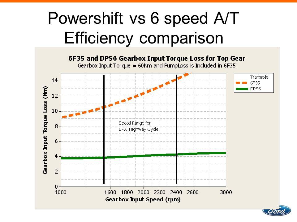 Powershift vs 6 speed A/T Efficiency comparison