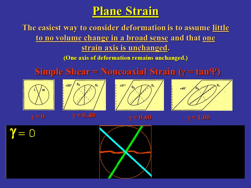 Plane Strain Simple Shear = Noncoaxial Strain ( = tan)