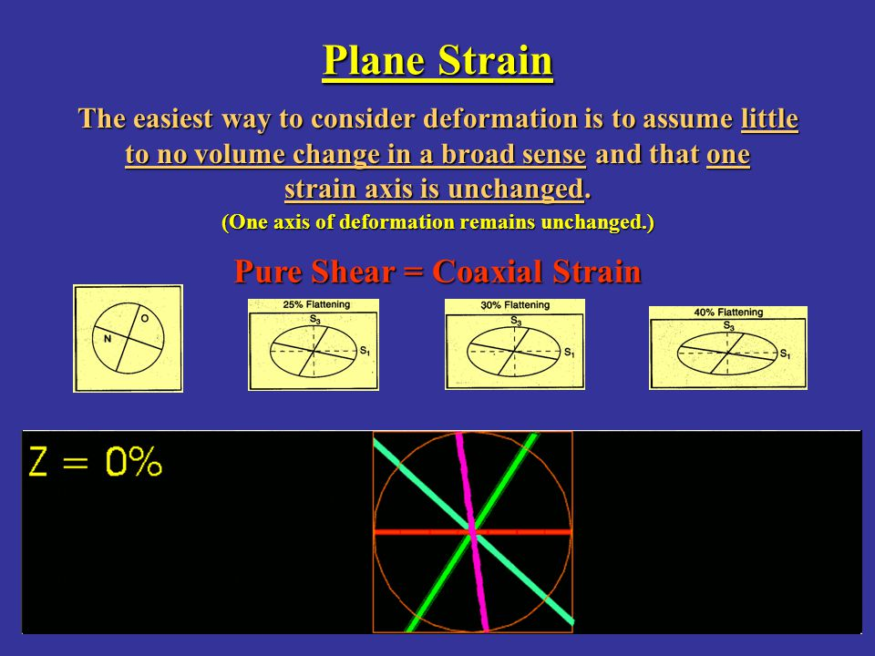 Plane Strain Pure Shear = Coaxial Strain