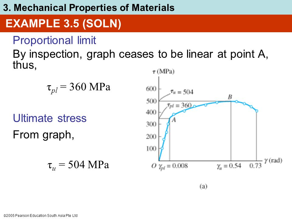 EXAMPLE 3.5 (SOLN) Proportional limit. By inspection, graph ceases to be linear at point A, thus, τpl = 360 MPa.
