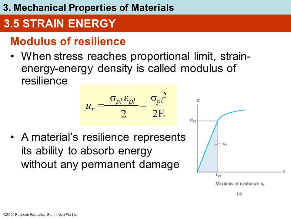 3.5 STRAIN ENERGY Modulus of resilience. When stress reaches proportional limit, strain-energy-energy density is called modulus of resilience.