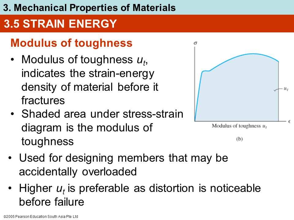 3.5 STRAIN ENERGY Modulus of toughness. Modulus of toughness ut, indicates the strain-energy density of material before it fractures.