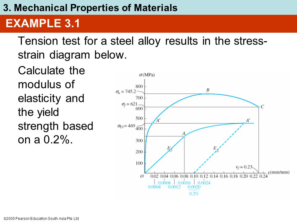 EXAMPLE 3.1 Tension test for a steel alloy results in the stress-strain diagram below.