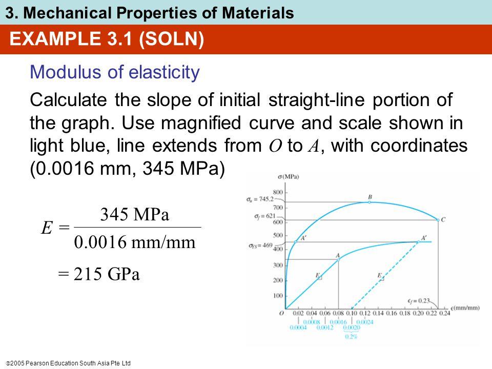 EXAMPLE 3.1 (SOLN) Modulus of elasticity.