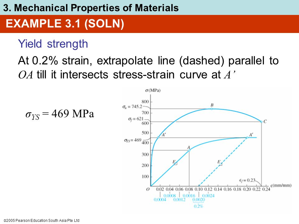 EXAMPLE 3.1 (SOLN) Yield strength. At 0.2% strain, extrapolate line (dashed) parallel to OA till it intersects stress-strain curve at A'