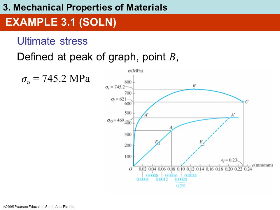 EXAMPLE 3.1 (SOLN) Ultimate stress Defined at peak of graph, point B, σu = 745.2 MPa