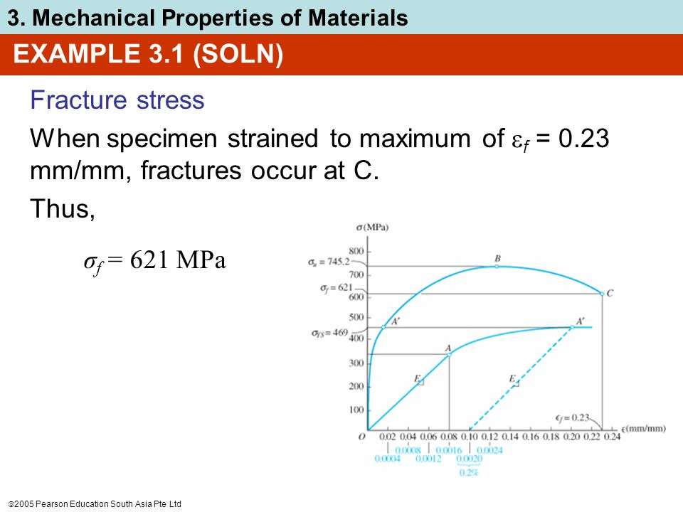 EXAMPLE 3.1 (SOLN) Fracture stress. When specimen strained to maximum of f = 0.23 mm/mm, fractures occur at C.